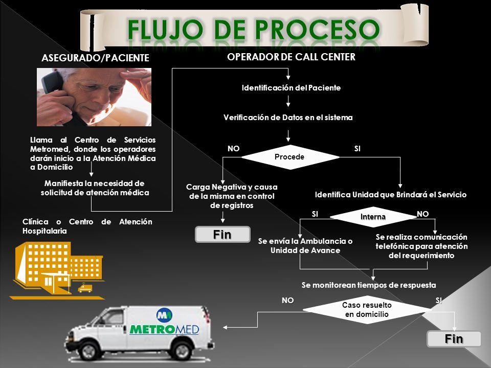 ASEGURADO/PACIENTE Llama al Centro de Servicios Metromed, donde los operadores darán inicio a la Atención Médica a Domicilio Manifiesta la necesidad d