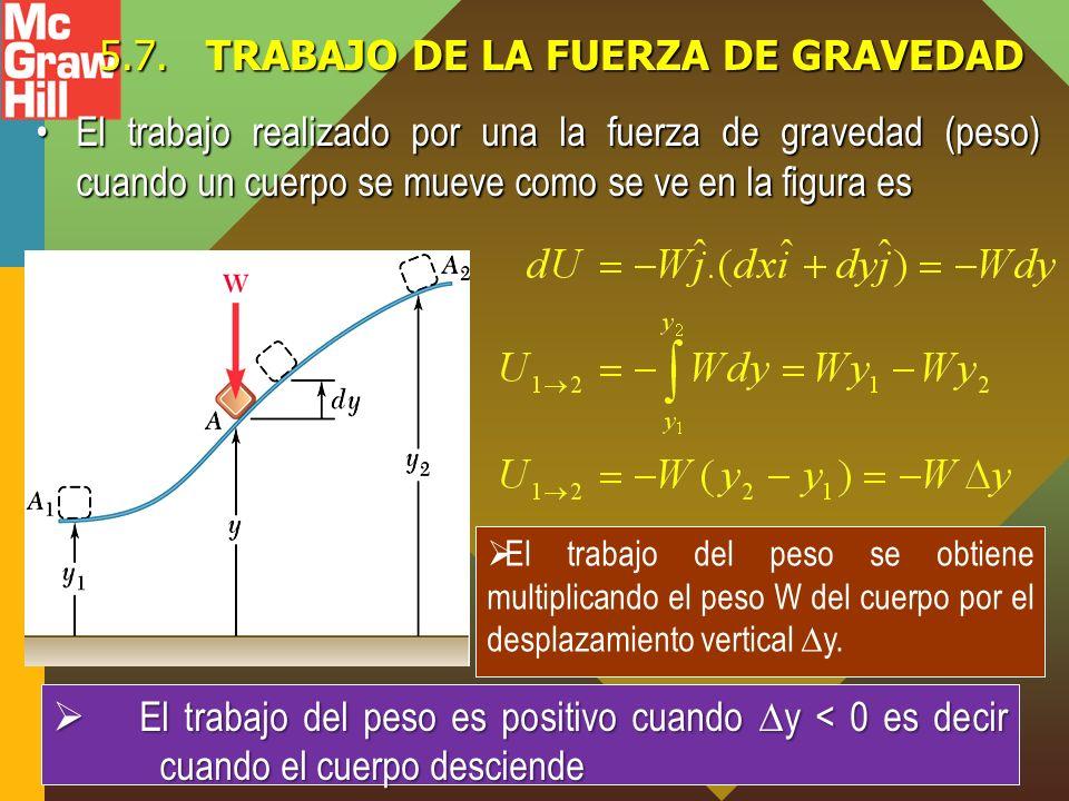 5.7.TRABAJO DE LA FUERZA DE GRAVEDAD El trabajo realizado por una la fuerza de gravedad (peso) cuando un cuerpo se mueve como se ve en la figura esEl