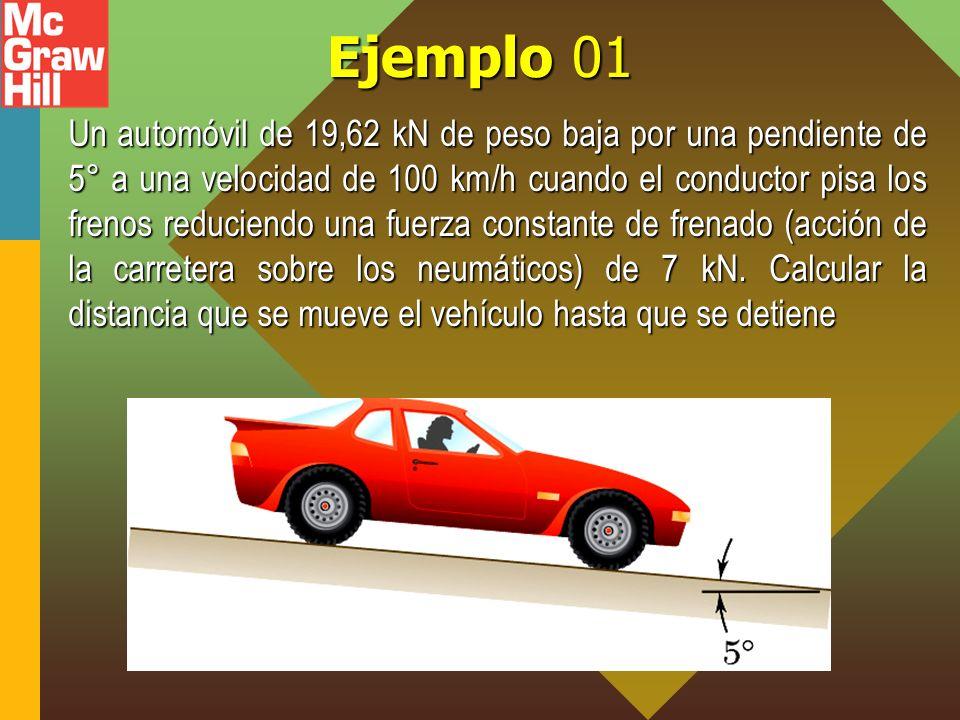 Ejemplo 01 Un automóvil de 19,62 kN de peso baja por una pendiente de 5° a una velocidad de 100 km/h cuando el conductor pisa los frenos reduciendo un