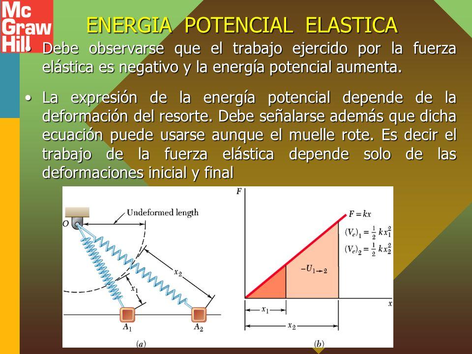 ENERGIA POTENCIAL ELASTICA Debe observarse que el trabajo ejercido por la fuerza elástica es negativo y la energía potencial aumenta.Debe observarse que el trabajo ejercido por la fuerza elástica es negativo y la energía potencial aumenta.