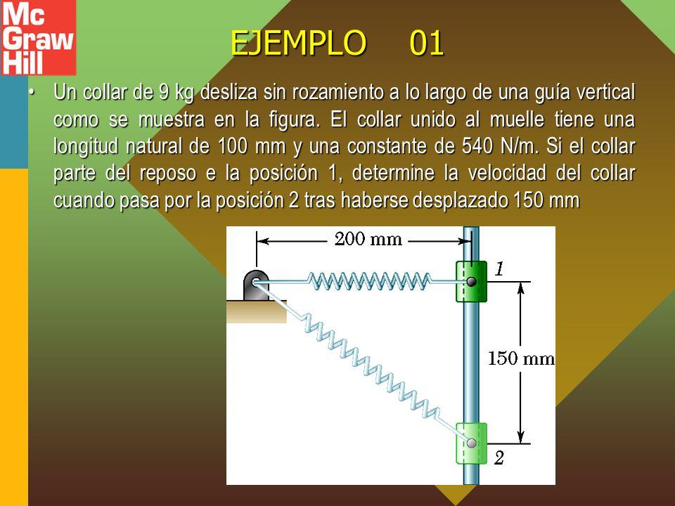 EJEMPLO 01 Un collar de 9 kg desliza sin rozamiento a lo largo de una guía vertical como se muestra en la figura. El collar unido al muelle tiene una