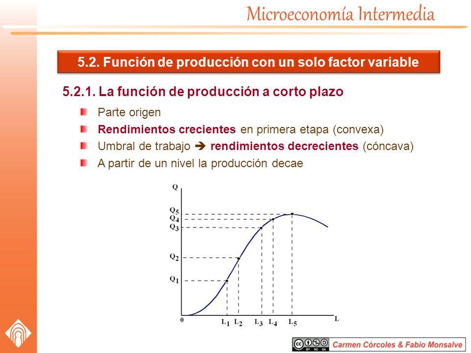 5.2. Función de producción con un solo factor variable 5.2.1. La función de producción a corto plazo Parte origen Rendimientos crecientes en primera e