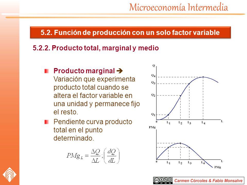 5.2. Función de producción con un solo factor variable 5.2.2. Producto total, marginal y medio Producto marginal Variación que experimenta producto to