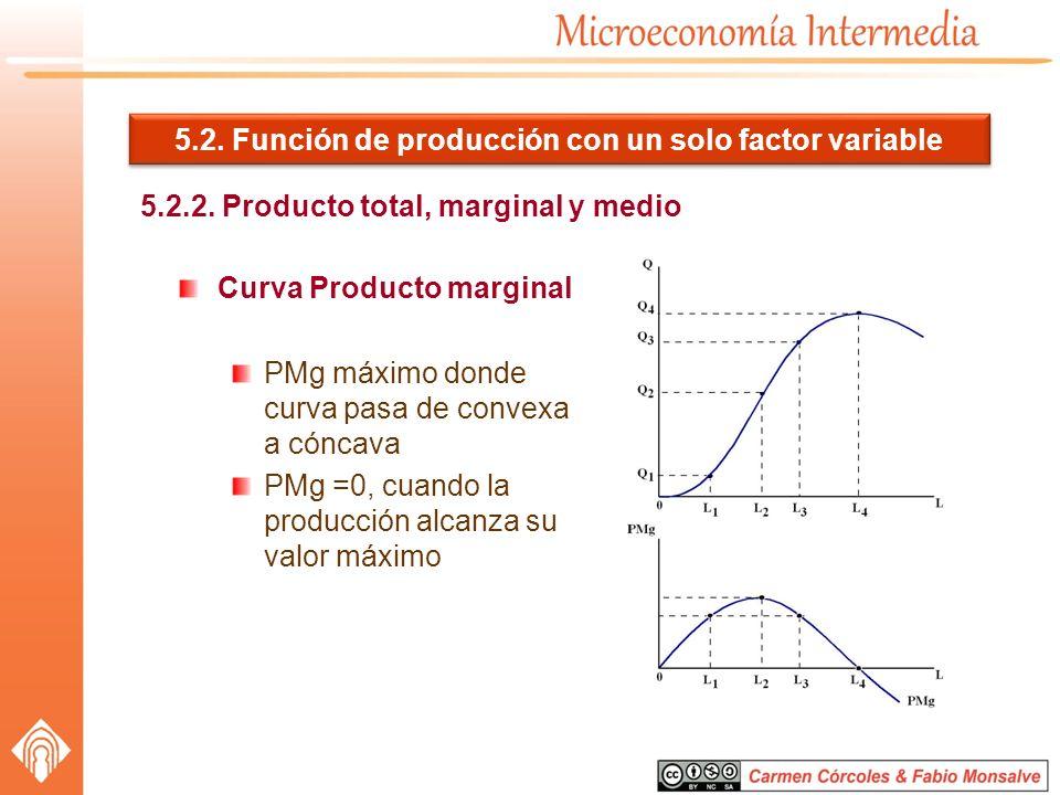 5.2. Función de producción con un solo factor variable 5.2.2. Producto total, marginal y medio Curva Producto marginal PMg máximo donde curva pasa de