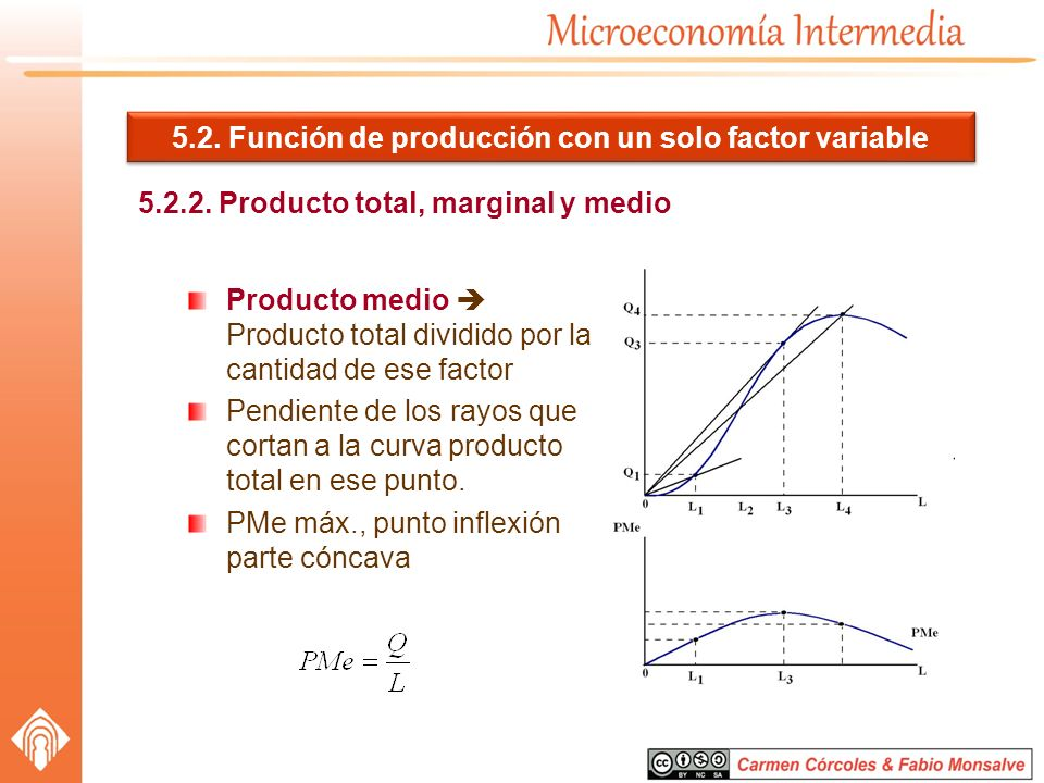 5.2. Función de producción con un solo factor variable 5.2.2. Producto total, marginal y medio Producto medio Producto total dividido por la cantidad