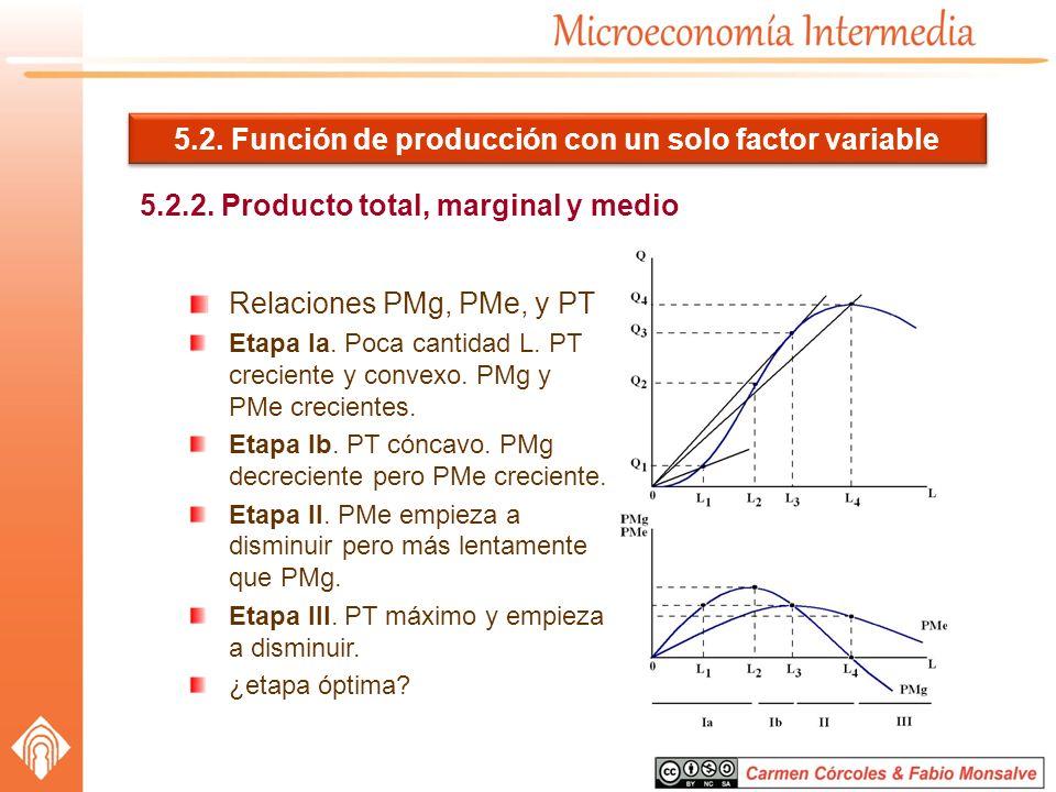 5.2. Función de producción con un solo factor variable 5.2.2. Producto total, marginal y medio Relaciones PMg, PMe, y PT Etapa Ia. Poca cantidad L. PT
