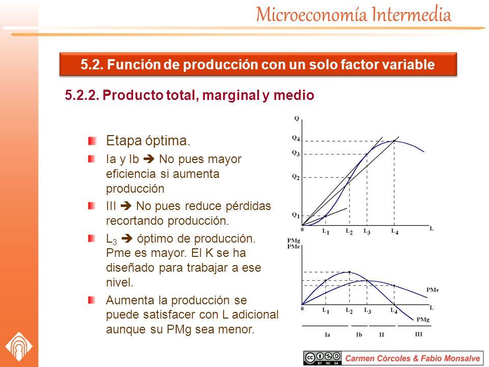 5.2. Función de producción con un solo factor variable 5.2.2. Producto total, marginal y medio Etapa óptima. Ia y Ib No pues mayor eficiencia si aumen