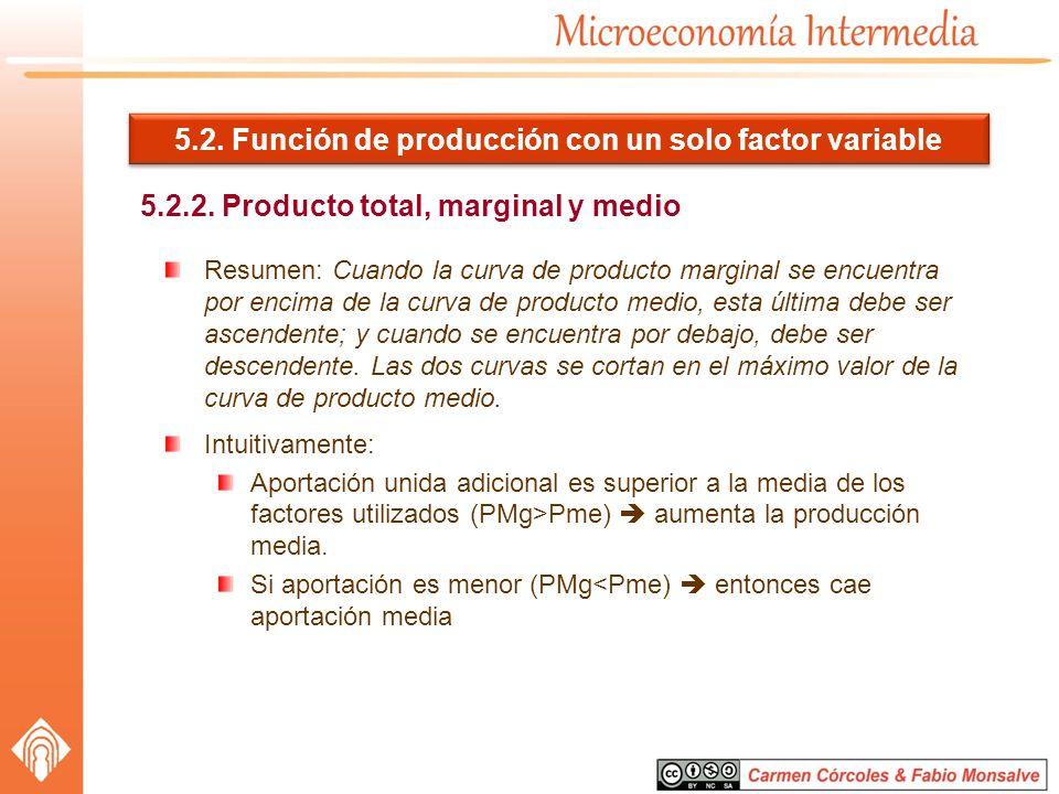 5.2. Función de producción con un solo factor variable 5.2.2. Producto total, marginal y medio Resumen: Cuando la curva de producto marginal se encuen