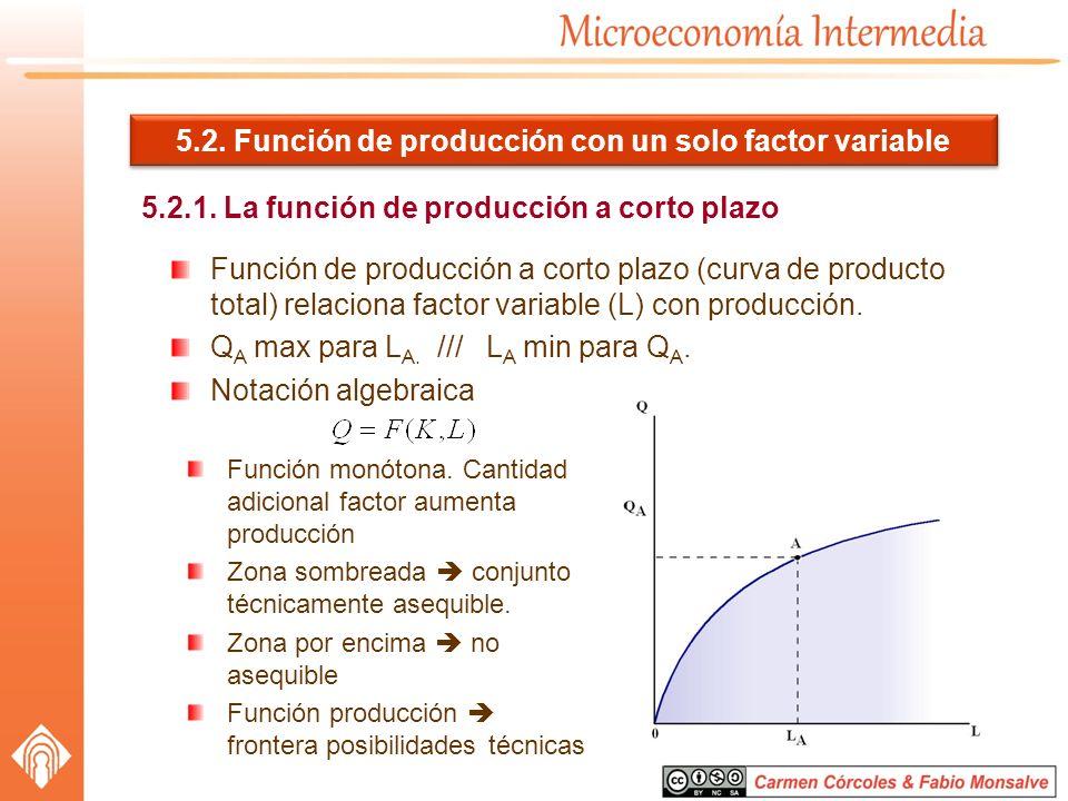 5.2. Función de producción con un solo factor variable 5.2.1. La función de producción a corto plazo Función de producción a corto plazo (curva de pro