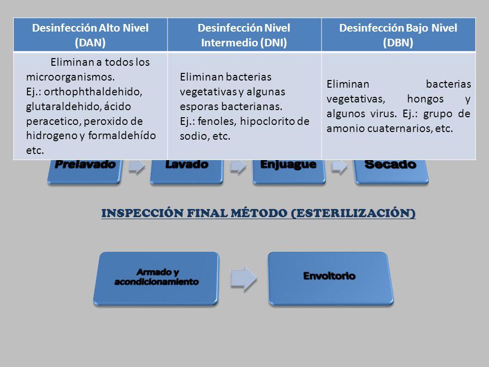 PASOS PRIMORDIALES INSPECCIÓN FINAL MÉTODO (ESTERILIZACIÓN) Desinfección Alto Nivel (DAN) Desinfección Nivel Intermedio (DNI) Desinfección Bajo Nivel (DBN) Eliminan a todos los microorganismos.