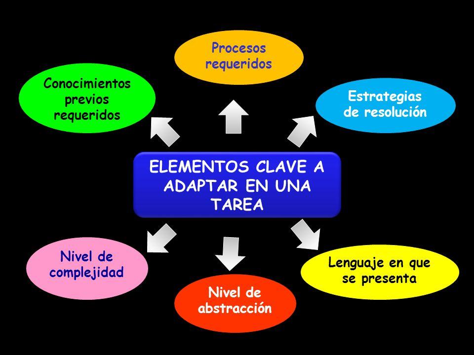 ANÁLISIS DE LA TAREA Variables principales Conocimientos previos requeridos: No relevantes. Procesos requeridos: Obs. Sist. y analítica Codificación a
