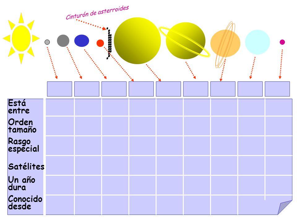 EL UNIVERSO EL SISTEMA SOLAR EL PLANETA TIERRA ¿Cómo es? La Tierra se mueve Mapas de La Tierra RotaciónTraslación Cómo se hacen? Cómo se hacen? Cómo s