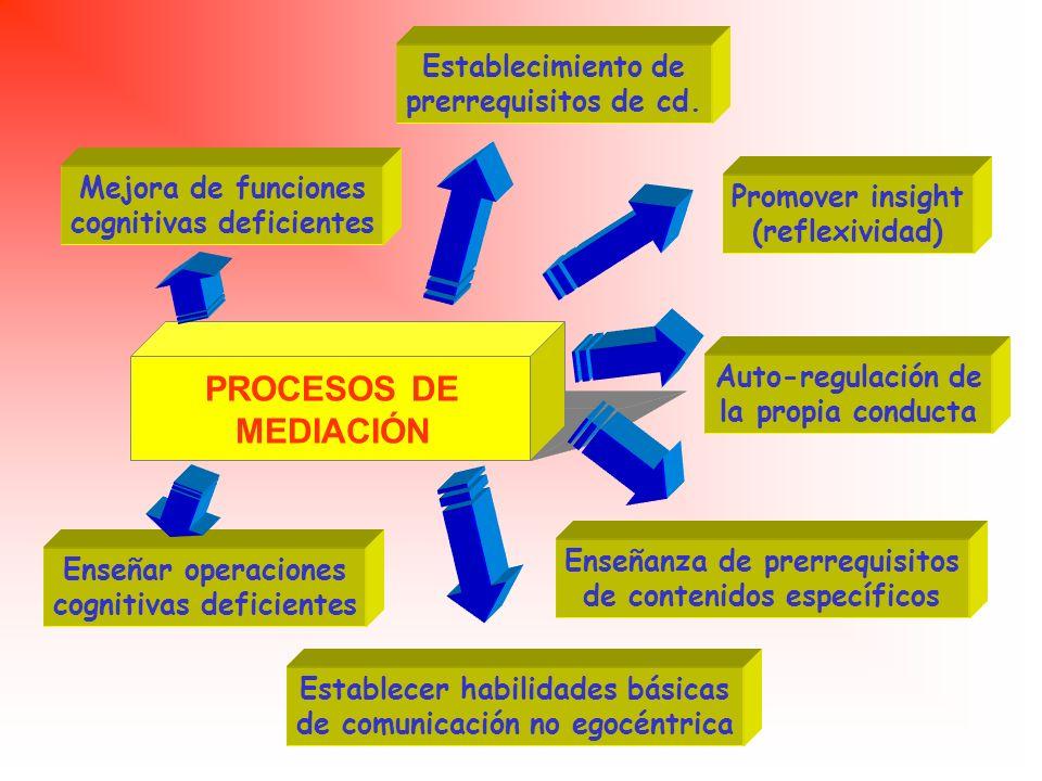 OUT PUT Aspectos emocionales Contexto inmediato de la actividad Sistema cognitivo INPUT -Agrupam. y estructura de tarea -Grado de libertad/dirección -