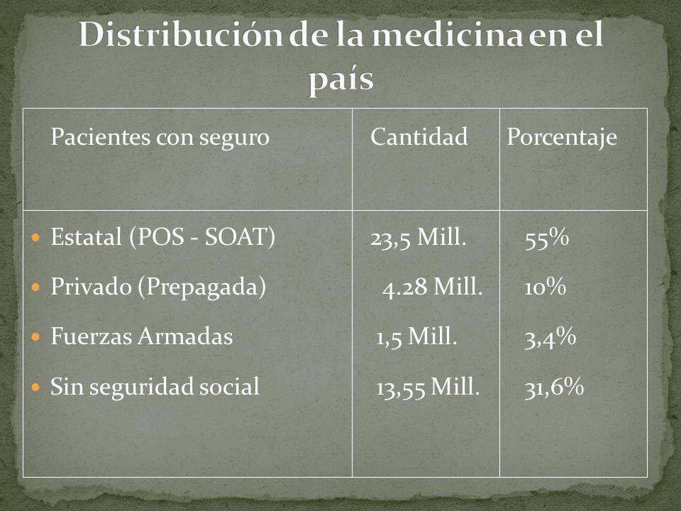 Pacientes con seguroCantidadPorcentaje Estatal (POS - SOAT)23,5 Mill.
