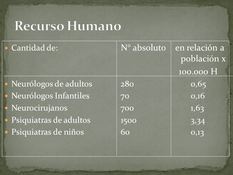 Cantidad de: N° absoluto en relación a población x 100.000 H Neurólogos de adultos 2800,65 Neurólogos Infantiles 700,16 Neurocirujanos 7001,63 Psiquiatras de adultos 15003,34 Psiquiatras de niños 600,13
