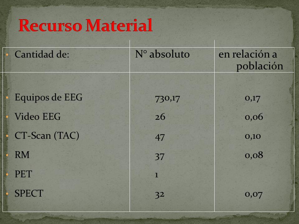 Cantidad de: N° absoluto en relación a población Equipos de EEG730,170,17 Video EEG260,06 CT-Scan (TAC) 470,10 RM 370,08 PET1 SPECT320,07