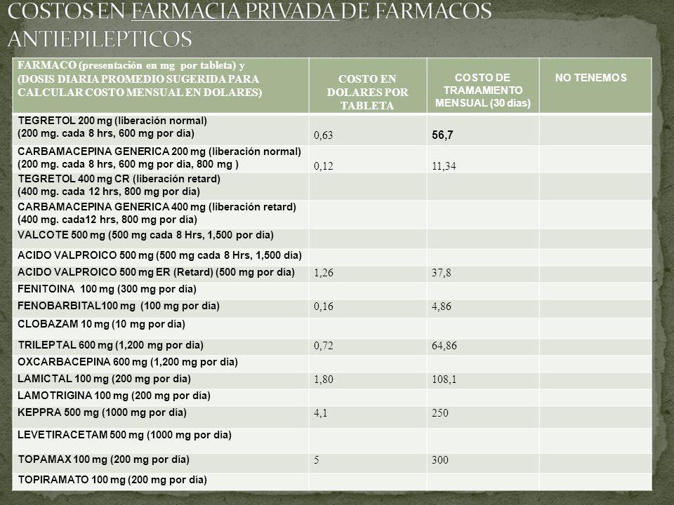 FARMACO (presentación en mg por tableta) y (DOSIS DIARIA PROMEDIO SUGERIDA PARA CALCULAR COSTO MENSUAL EN DOLARES) COSTO EN DOLARES POR TABLETA COSTO DE TRAMAMIENTO MENSUAL (30 días) NO TENEMOS TEGRETOL 200 mg (liberación normal) (200 mg.