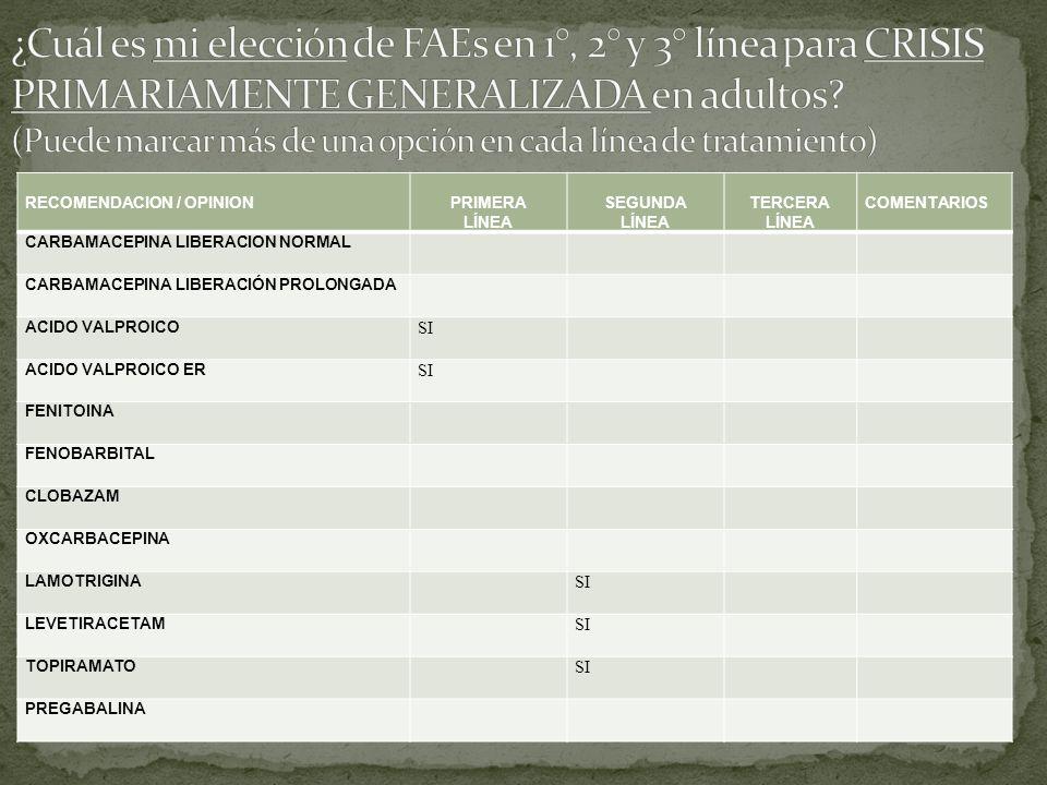 RECOMENDACION / OPINIONPRIMERA LÍNEA SEGUNDA LÍNEA TERCERA LÍNEA COMENTARIOS CARBAMACEPINA LIBERACION NORMAL CARBAMACEPINA LIBERACIÓN PROLONGADA ACIDO VALPROICO SI ACIDO VALPROICO ER SI FENITOINA FENOBARBITAL CLOBAZAM OXCARBACEPINA LAMOTRIGINA SI LEVETIRACETAM SI TOPIRAMATO SI PREGABALINA