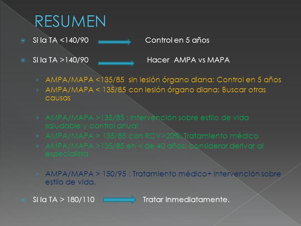 Si la TA <140/90 Control en 5 años Si la TA >140/90 Hacer AMPA vs MAPA AMPA/MAPA <135/85 sin lesión órgano diana: Control en 5 años AMPA/MAPA < 135/85 con lesión órgano diana: Buscar otras causas AMPA/MAPA >135/85 : Intervención sobre estilo de vida saludable y control anual AMPA/MAPA > 135/85 con RCV>20%: Tratamiento médico AMPA/MAPA >135/85 en < de 40 años: considerar derivar al especialista AMPA/MAPA > 150/95 : Tratamiento médico+ Intervención sobre estilo de vida.