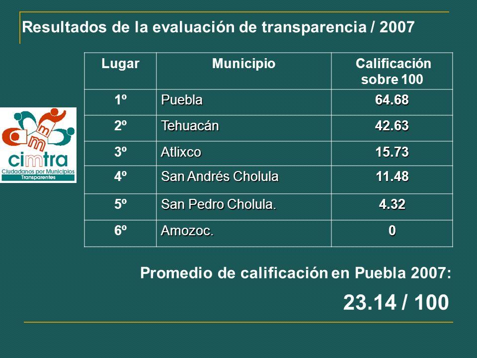 Resultados de la evaluación de transparencia / 2007 LugarMunicipio Calificación sobre 100 1ºPuebla64.68 2ºTehuacán42.63 3ºAtlixco15.73 4º San Andrés Cholula 11.48 5º San Pedro Cholula.