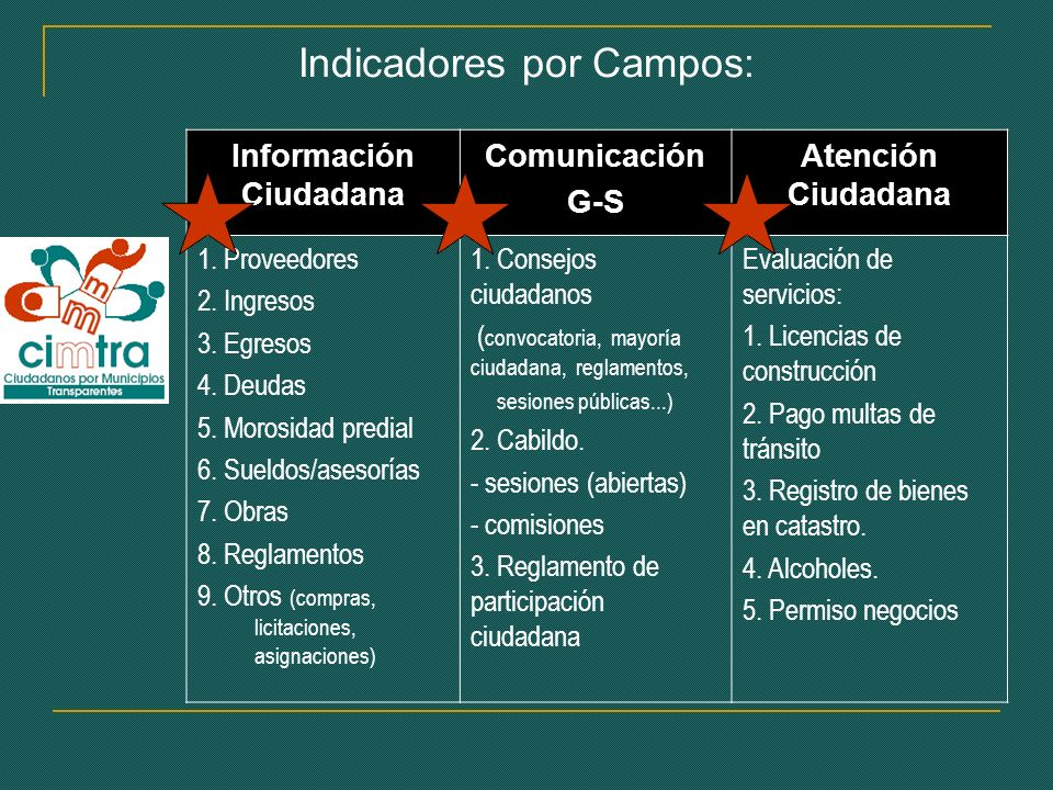 Indicadores por Campos: Información Ciudadana Comunicación G-S Atención Ciudadana 1.