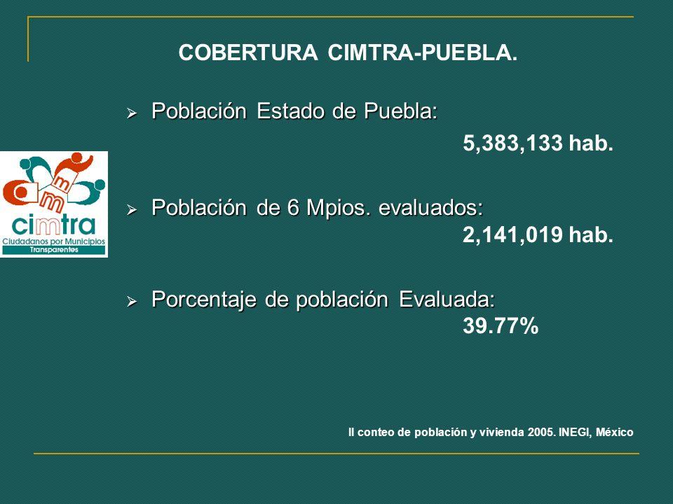COBERTURA CIMTRA-PUEBLA.Población Estado de Puebla: Población Estado de Puebla: 5,383,133 hab.