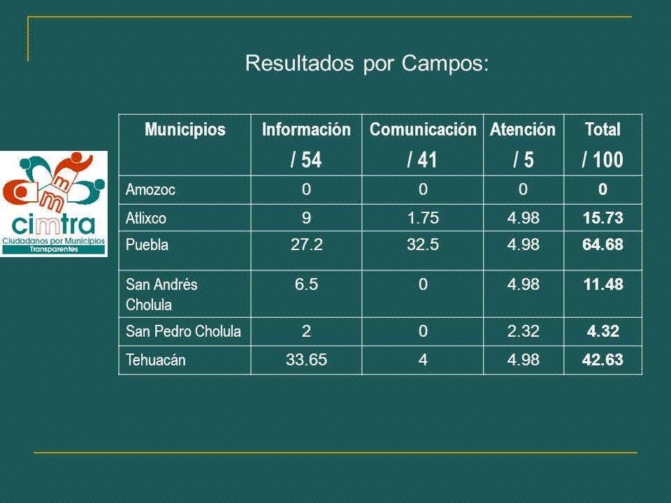 Resultados por Campos: MunicipiosInformación / 54 Comunicación / 41 Atención / 5 Total / 100 Amozoc 0000 Atlixco 91.754.9815.73 Puebla 27.232.54.9864.68 San Andrés Cholula 6.504.9811.48 San Pedro Cholula 202.324.32 Tehuacán 33.6544.9842.63