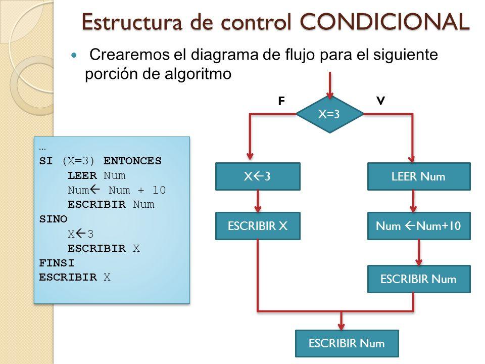 Estructura de control CONDICIONAL Crearemos el diagrama de flujo para el siguiente porción de algoritmo … SI (X=3) ENTONCES LEER Num Num Num + 10 ESCR