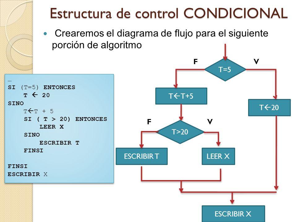 Estructura de control CONDICIONAL Crearemos el diagrama de flujo para el siguiente porción de algoritmo T=5 T 20 T T+5 ESCRIBIR T ESCRIBIR X VF … SI (
