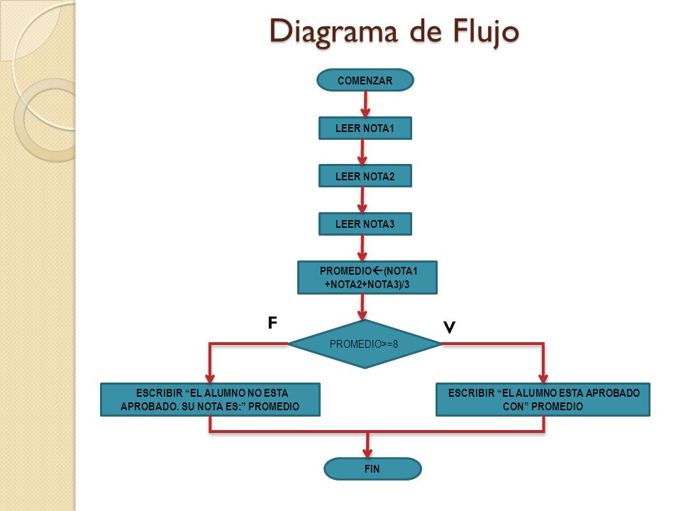 Diagrama de Flujo COMENZAR LEER NOTA1 LEER NOTA2 LEER NOTA3 PROMEDIO (NOTA1 +NOTA2+NOTA3)/3 PROMEDIO>=8 ESCRIBIR EL ALUMNO ESTA APROBADO CON PROMEDIO