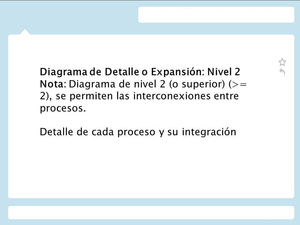 Diagrama de Detalle o Expansión: Nivel 2 Nota: Diagrama de nivel 2 (o superior) (>= 2), se permiten las interconexiones entre procesos.