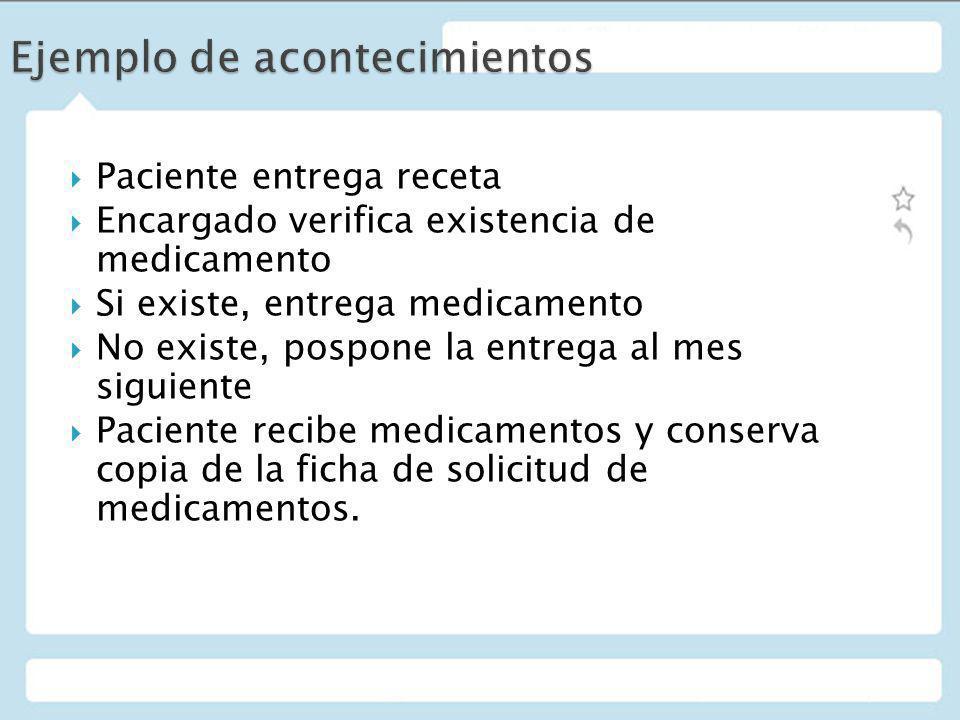 Paciente entrega receta Encargado verifica existencia de medicamento Si existe, entrega medicamento No existe, pospone la entrega al mes siguiente Pac