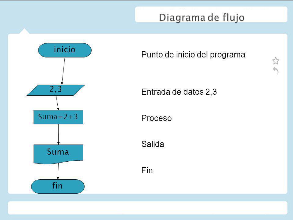 Punto de inicio del programa Entrada de datos 2,3 Proceso Salida Fin inicio 2,3 Suma=2+3 Suma fin