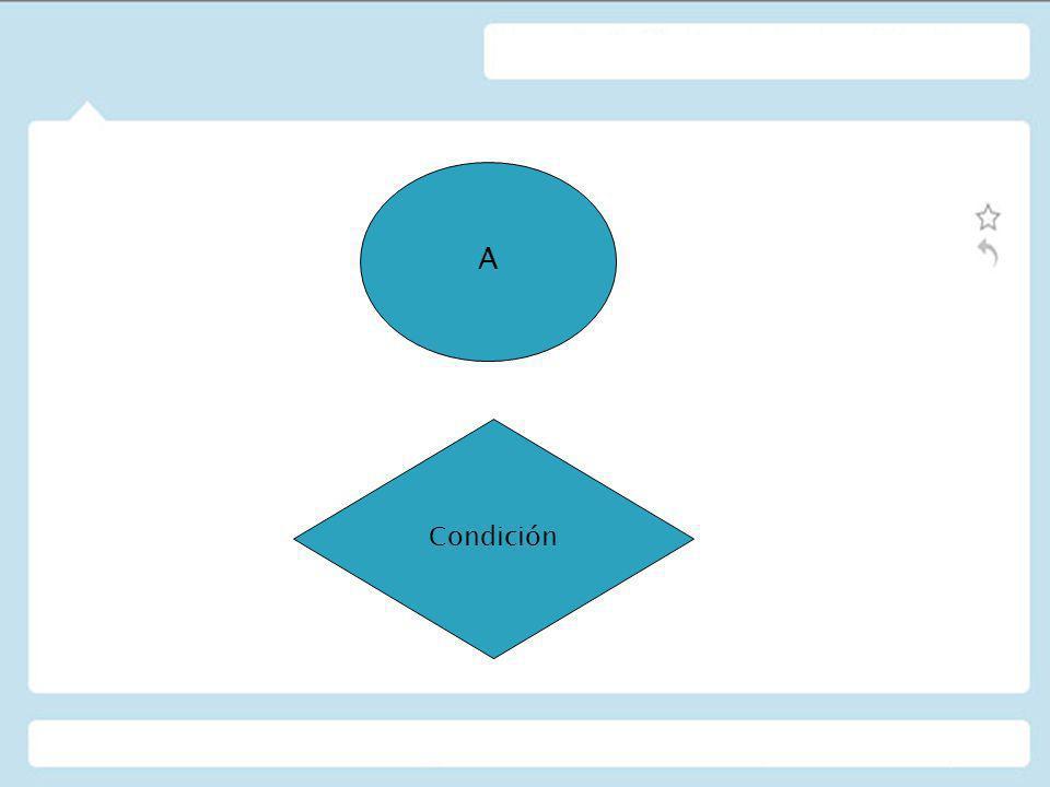 WHILE condición instruccion1 instruccion2 instruccion3 END WHILE A condición instruccion1 Instruccion2 instruccion3 B si NO