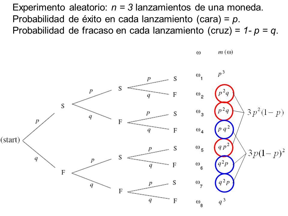 12 Supongamos que el experimento consta de n intentos y definamos la variable aleatoria: X = Número de veces que ocurre A.