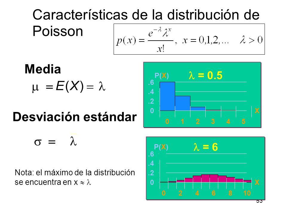 54 Distribución de Poisson para varios valores de.