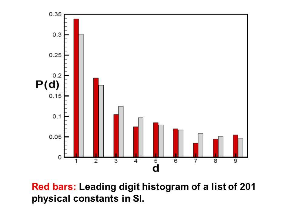 Red bars: Leading digit histogram of a list of 201 physical constants in SI.