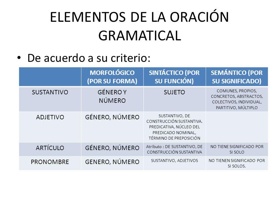 ELEMENTOS DE LA ORACIÓN GRAMATICAL De acuerdo a su criterio: MORFOLÓGICO (POR SU FORMA) SINTÁCTICO (POR SU FUNCIÓN) SEMÁNTICO (POR SU SIGNIFICADO) SUS