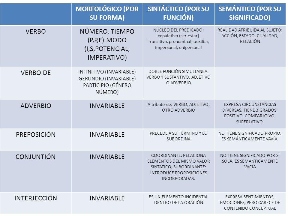 MORFOLÓGICO (POR SU FORMA) SINTÁCTICO (POR SU FUNCIÓN) SEMÁNTICO (POR SU SIGNIFICADO) VERBONÚMERO, TIEMPO (P,P,F) MODO (I,S,POTENCIAL, IMPERATIVO) NÚC