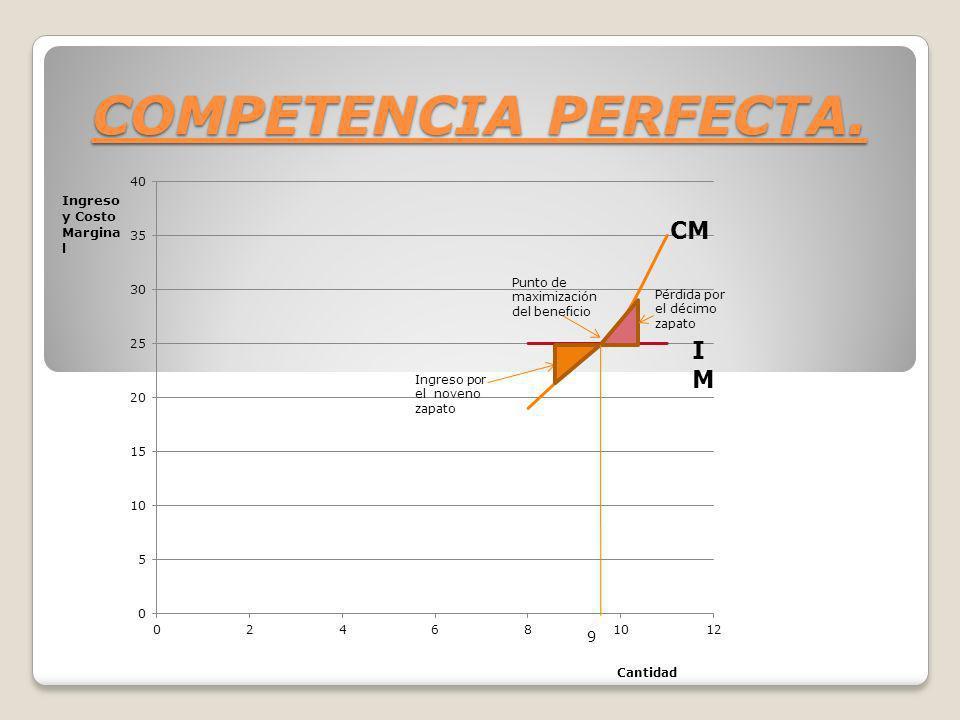 COMPETENCIA PERFECTA. Ingreso y Costo Margina l Cantidad CM IMIM