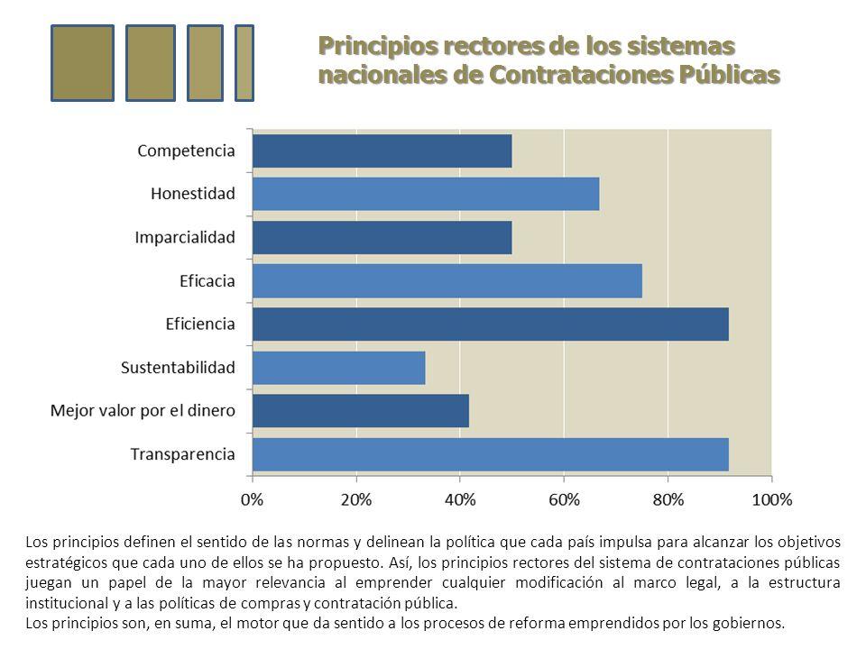 Principios rectores de los sistemas nacionales de Contrataciones Públicas Los principios definen el sentido de las normas y delinean la política que cada país impulsa para alcanzar los objetivos estratégicos que cada uno de ellos se ha propuesto.