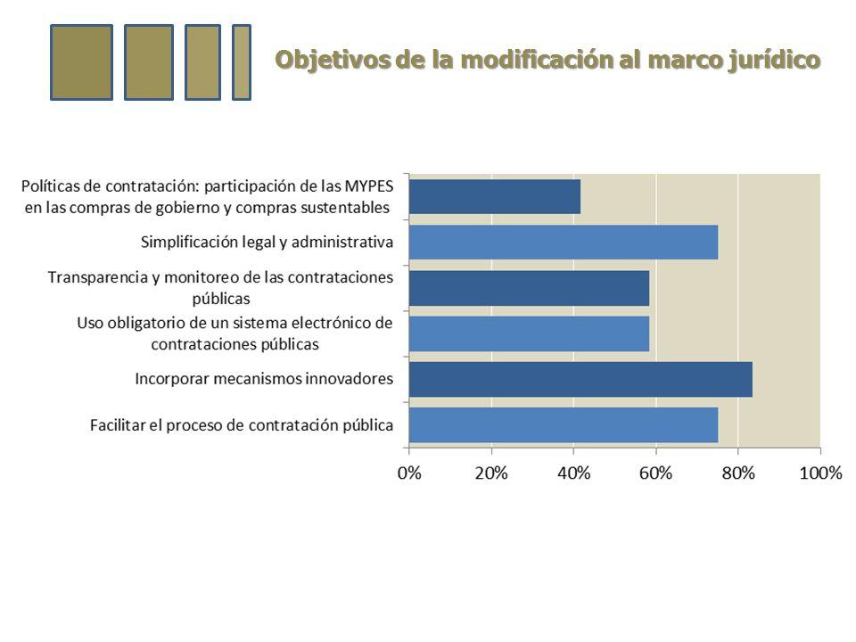 Objetivos de la modificación al marco jurídico