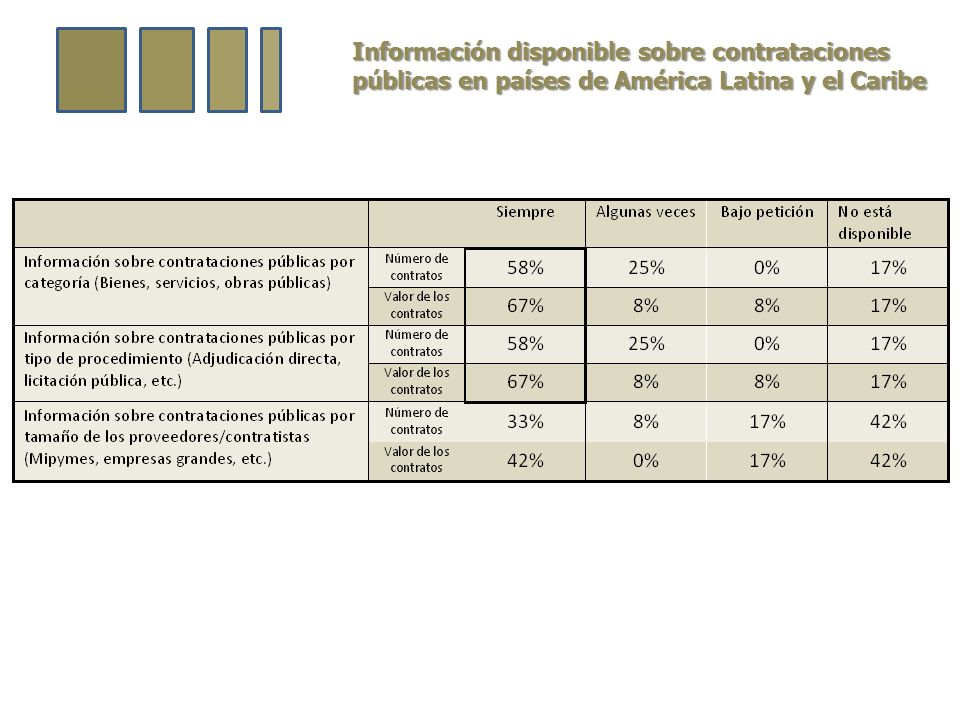 Información disponible sobre contrataciones públicas en países de América Latina y el Caribe