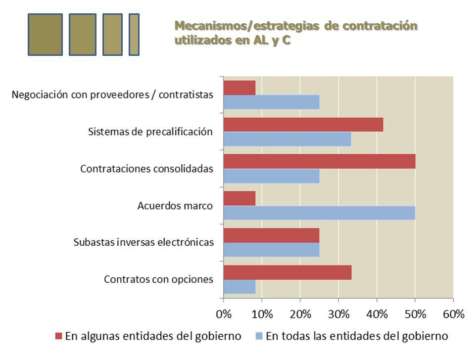 Mecanismos/estrategias de contratación utilizados en AL y C