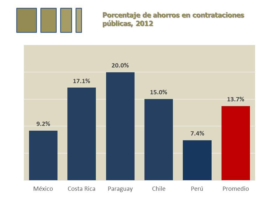 Porcentaje de ahorros en contrataciones públicas, 2012
