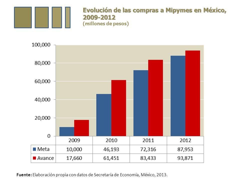 Evolución de las compras a Mipymes en México, 2009-2012 (millones de pesos) Fuente: Elaboración propia con datos de Secretaría de Economía, México, 2013.