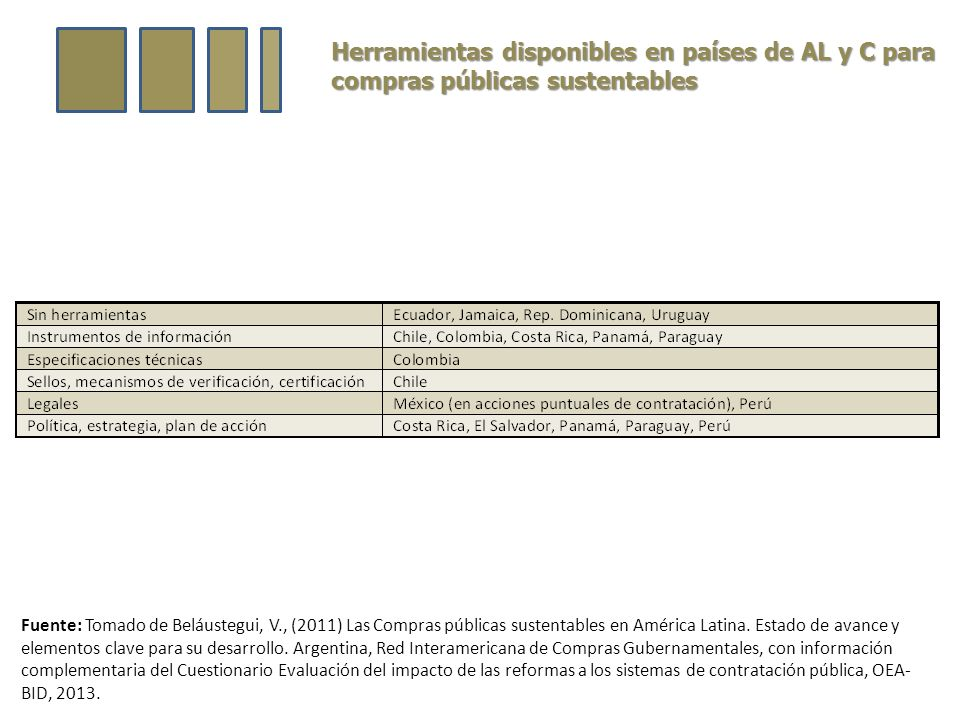 Herramientas disponibles en países de AL y C para compras públicas sustentables Fuente: Tomado de Beláustegui, V., (2011) Las Compras públicas sustentables en América Latina.
