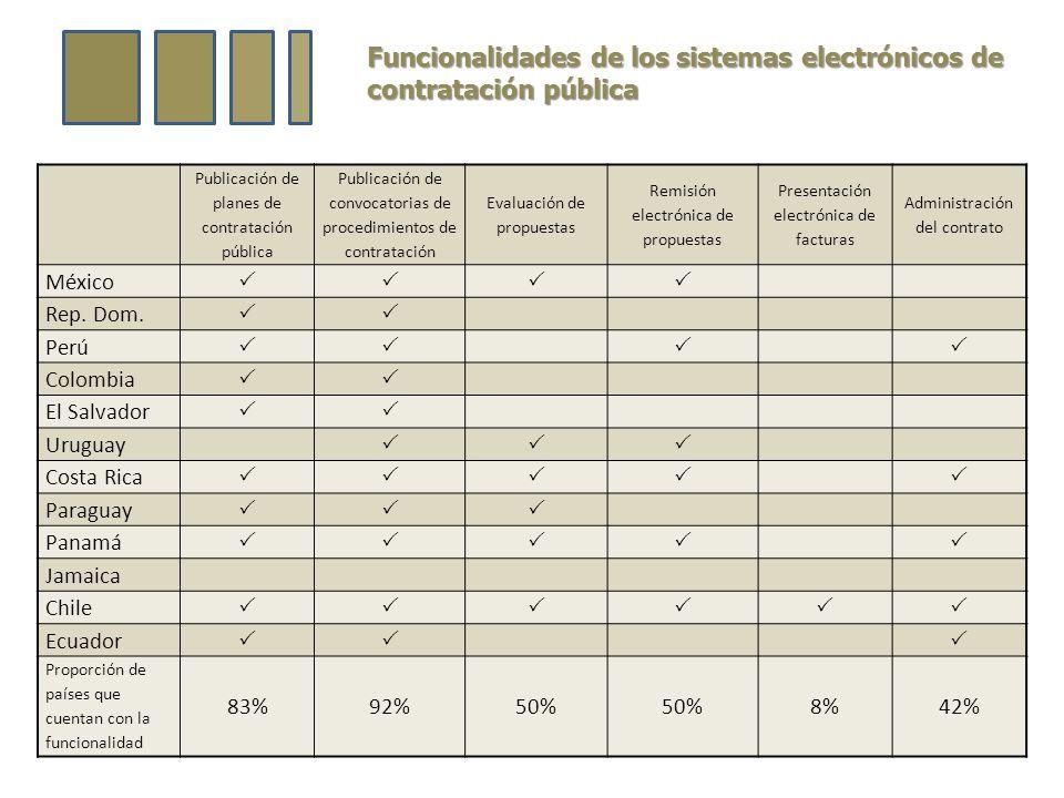 Funcionalidades de los sistemas electrónicos de contratación pública Publicación de planes de contratación pública Publicación de convocatorias de procedimientos de contratación Evaluación de propuestas Remisión electrónica de propuestas Presentación electrónica de facturas Administración del contrato México Rep.