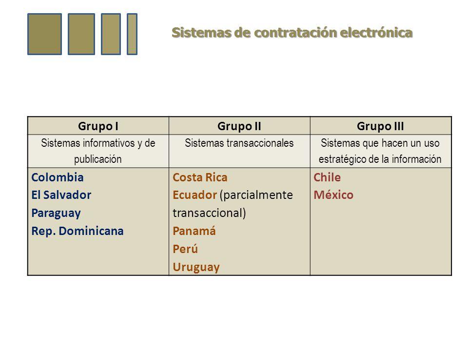 Sistemas de contratación electrónica Grupo IGrupo IIGrupo III Sistemas informativos y de publicación Sistemas transaccionales Sistemas que hacen un uso estratégico de la información Colombia El Salvador Paraguay Rep.