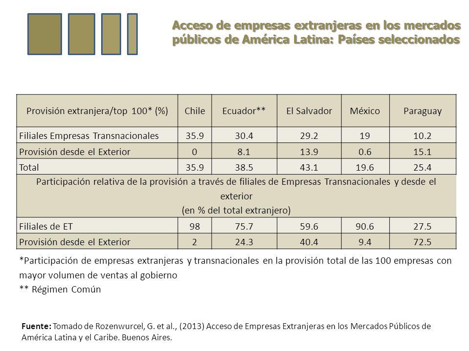 Acceso de empresas extranjeras en los mercados públicos de América Latina: Países seleccionados Provisión extranjera/top 100* (%)ChileEcuador**El SalvadorMéxicoParaguay Filiales Empresas Transnacionales35.930.429.21910.2 Provisión desde el Exterior08.113.90.615.1 Total35.938.543.119.625.4 Participación relativa de la provisión a través de filiales de Empresas Transnacionales y desde el exterior (en % del total extranjero) Filiales de ET9875.759.690.627.5 Provisión desde el Exterior224.340.49.472.5 *Participación de empresas extranjeras y transnacionales en la provisión total de las 100 empresas con mayor volumen de ventas al gobierno ** Régimen Común Fuente: Tomado de Rozenwurcel, G.